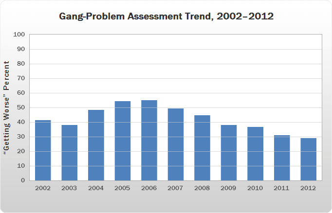 Gang-Problem Assessment Trend, 2002–2012 bar chart