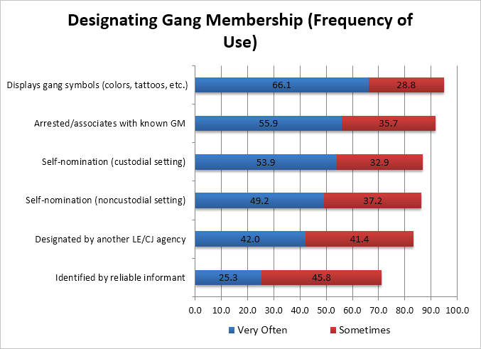 Designating Gang Membership (Frequency of Use) bar chart