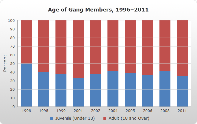 Age of Gang Members, 1996–2011 bar chart