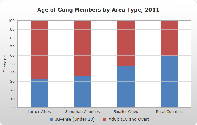 Age of Gang Members by Area Type, 2011 bar chart