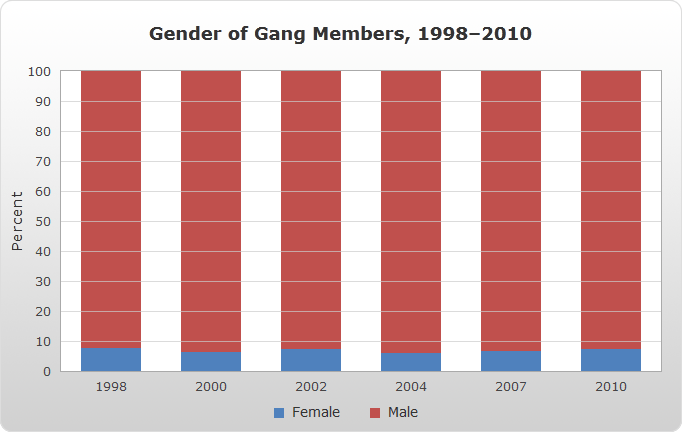Gender of Gang Members, 1998–2010 bar chart