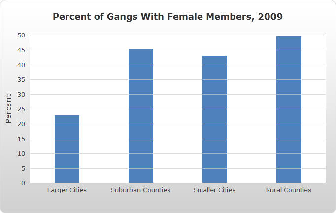 Percent of Gangs With Female Members, 2009 bar chart
