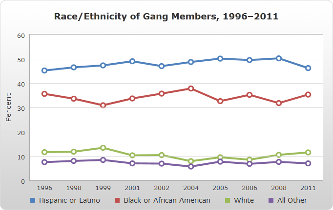 Race/ethnicity of Gang Members, 1996–2011 line chart