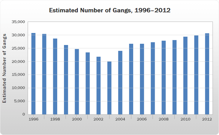 Estimated Number of Gangs, 1996–2012 bar chart