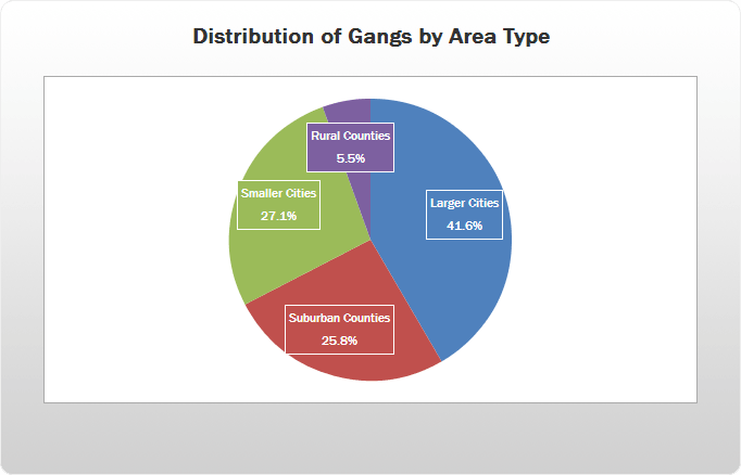 Distribution of Gangs by Area Type, pie chart