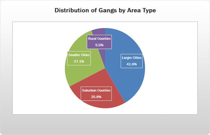 Gang Violence Pie-Chart