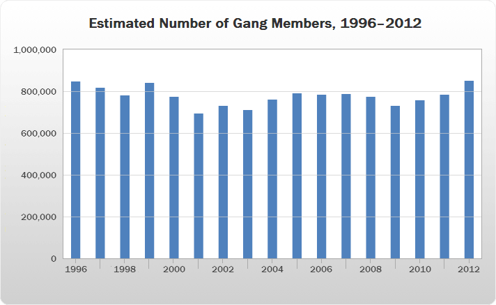 Estimated Number of Gang Members, 1996–2012 bar chart