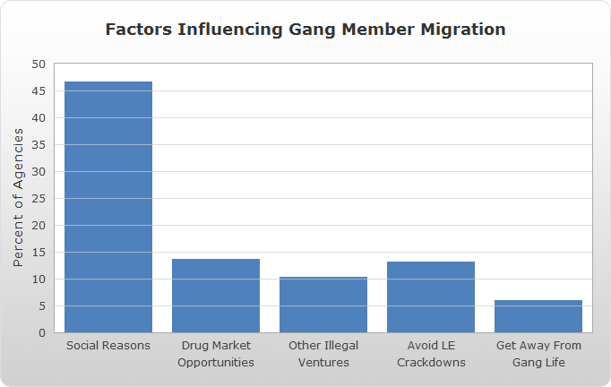Factors Influencing Gang Member Migration, 2010 bar chart.