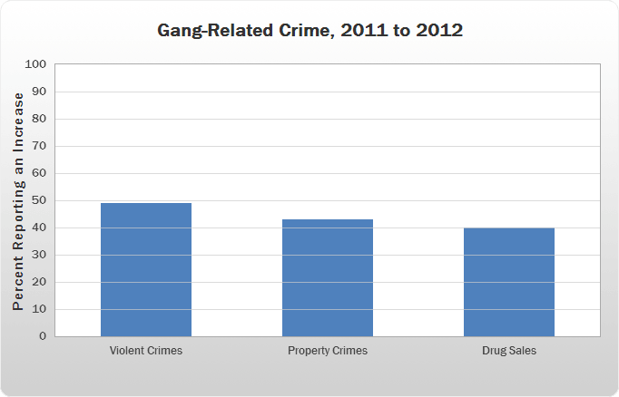 Gang-Related Crime, 2011 to 2012 bar chart