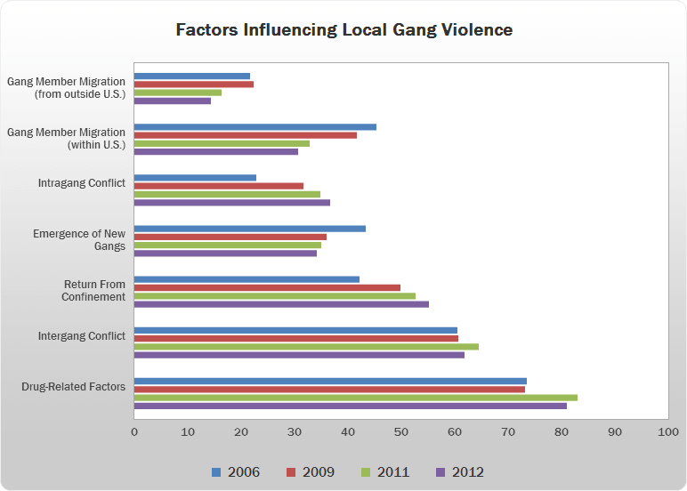 Factors Influencing Local Gang Violence bar chart
