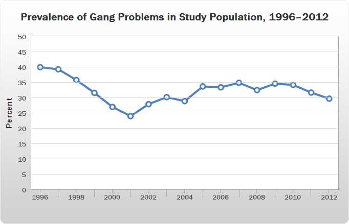 Prevalence of Gang Problems in Study Population, 1996–2012 line chart.