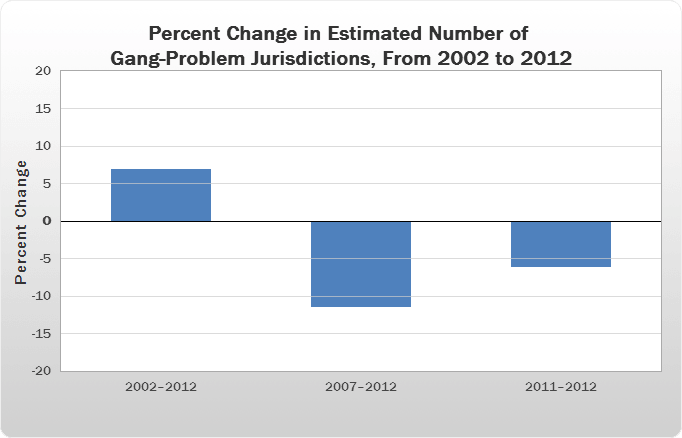 Percent Change in Estimated Number of Gang-Problem Jurisdictions, From 2002 to 2012 bar chart