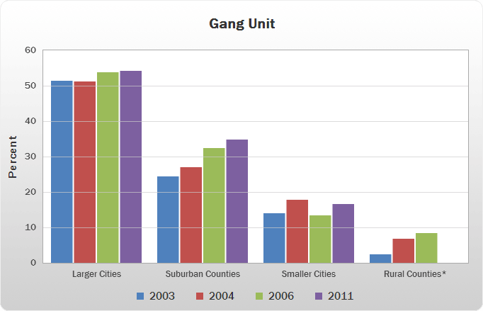 Gang Unit bar chart