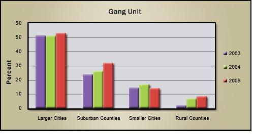 Gang Sign Chart...