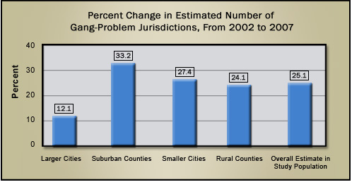 Percent Change in Estimated Number of Gang-Problem Jurisdictions, From 2002 to 2007 Bar Chart